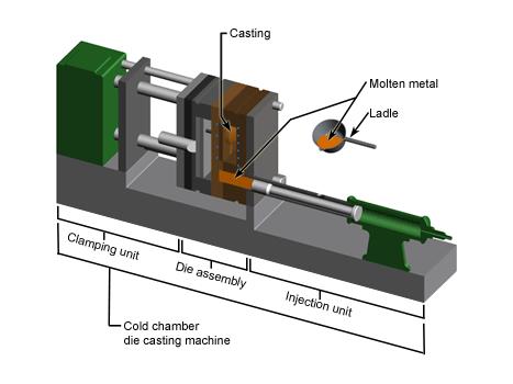 die-casting-machine-cold