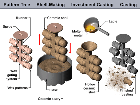 investment-casting-small