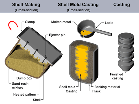 shell-mold-casting-small